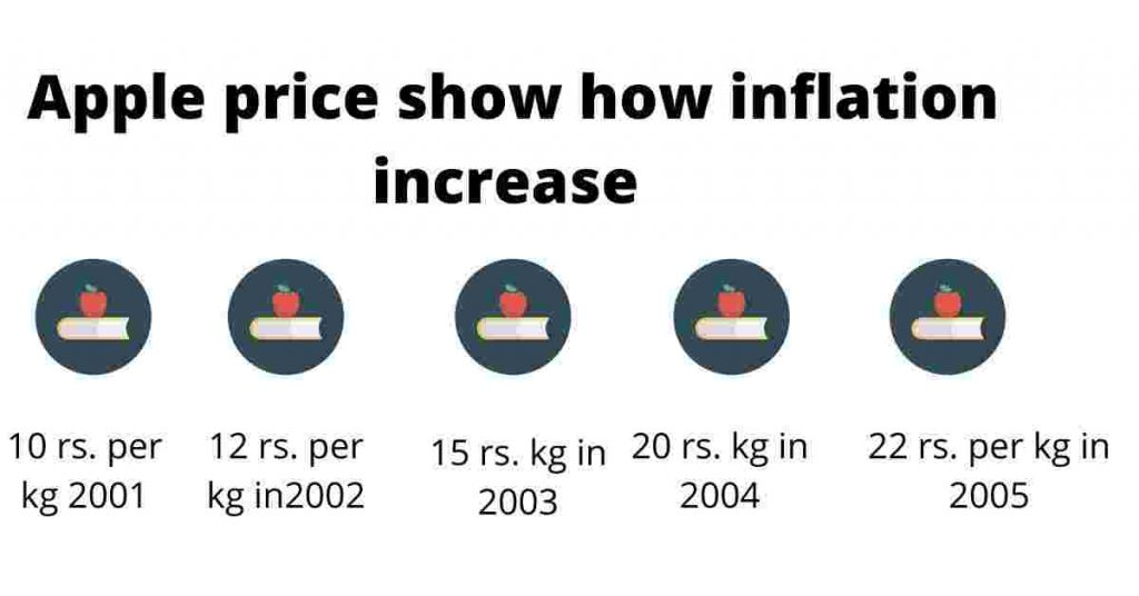 meaning of inflation in hindi